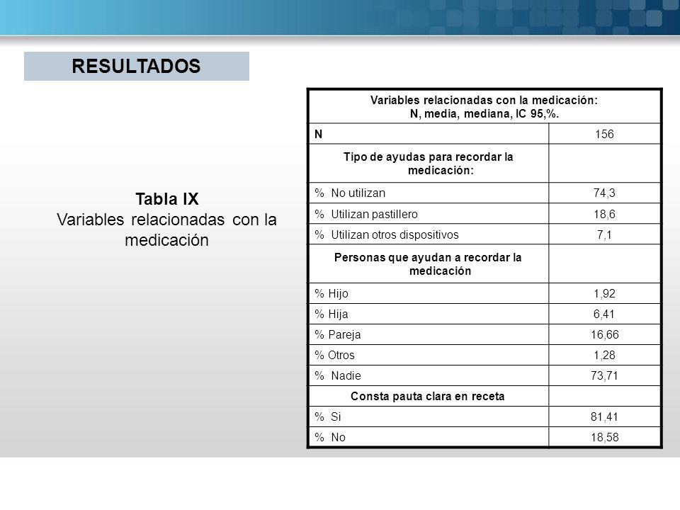 Variables relacionadas con la medicación: N, media, mediana, IC 95,%. N156 Tipo de ayudas para recordar la medicación: % No utilizan74,3 % Utilizan pa