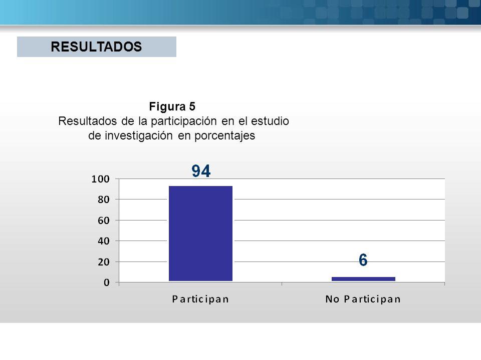 Figura 5 Resultados de la participación en el estudio de investigación en porcentajes RESULTADOS
