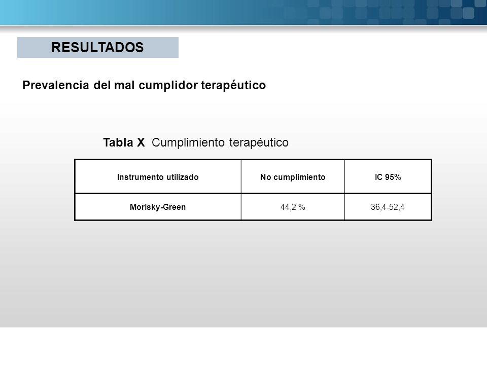 Instrumento utilizadoNo cumplimientoIC 95% Morisky-Green44,2 %36,4-52,4 Tabla X Cumplimiento terapéutico Prevalencia del mal cumplidor terapéutico RES