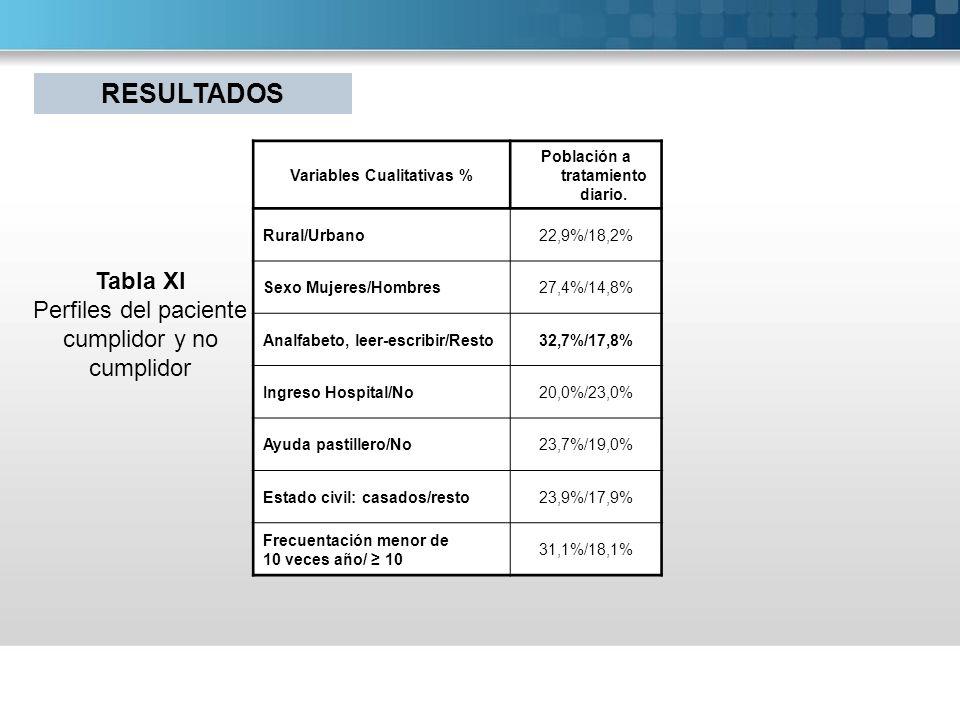 Tabla XI Perfiles del paciente cumplidor y no cumplidor Variables Cualitativas % Población a tratamiento diario. Rural/Urbano22,9%/18,2% Sexo Mujeres/