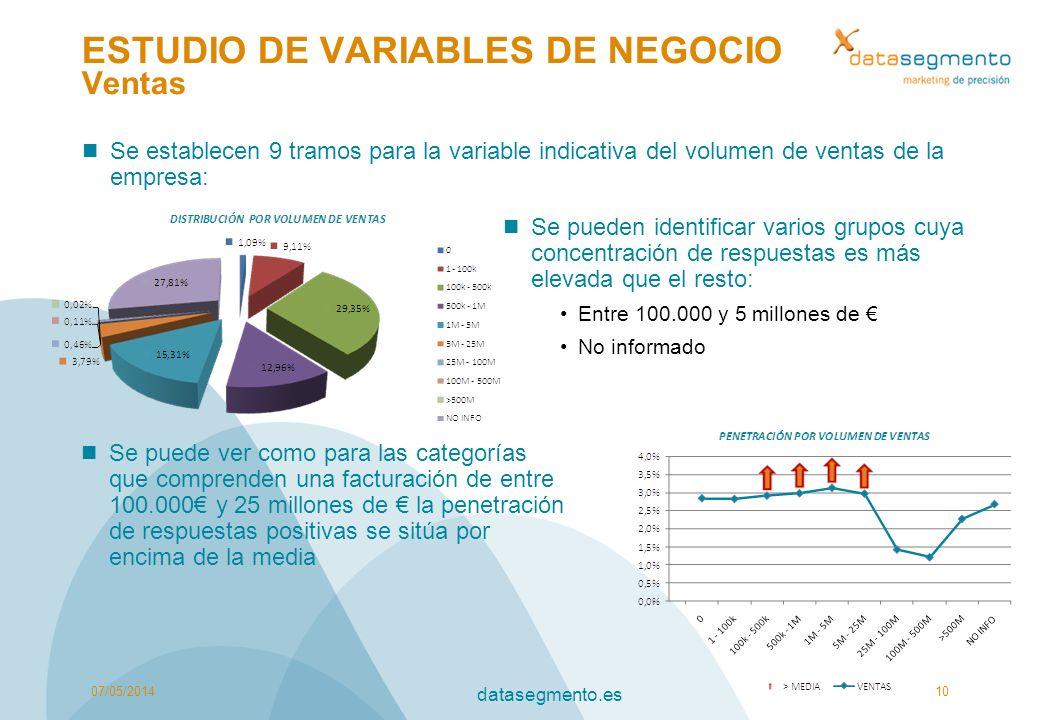 ESTUDIO DE VARIABLES DE NEGOCIO Ventas Se establecen 9 tramos para la variable indicativa del volumen de ventas de la empresa: 07/05/201410 datasegmen