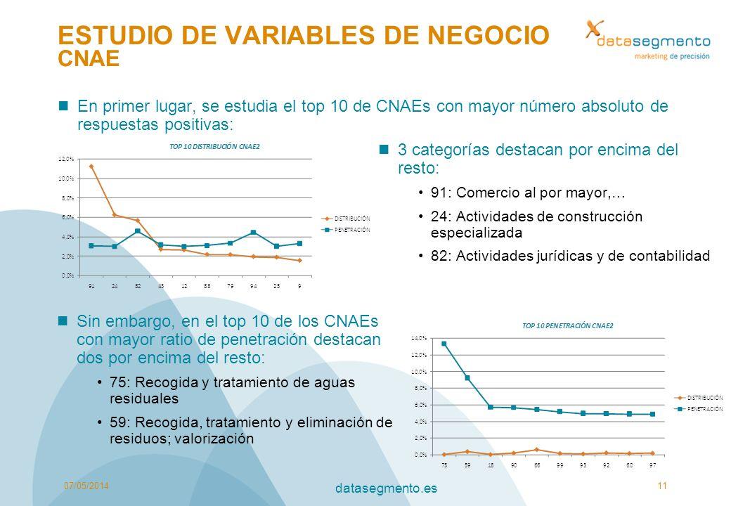 ESTUDIO DE VARIABLES DE NEGOCIO CNAE En primer lugar, se estudia el top 10 de CNAEs con mayor número absoluto de respuestas positivas: 07/05/201411 da