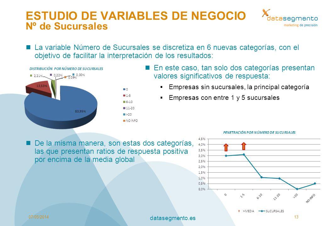 ESTUDIO DE VARIABLES DE NEGOCIO Nº de Sucursales La variable Número de Sucursales se discretiza en 6 nuevas categorías, con el objetivo de facilitar l