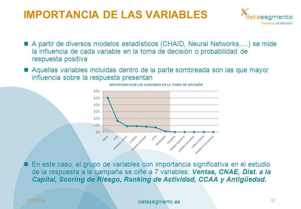 IMPORTANCIA DE LAS VARIABLES A partir de diversos modelos estadísticos (CHAID, Neural Networks,…) se mide la influencia de cada variable en la toma de