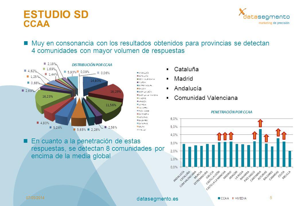ESTUDIO SD CCAA Muy en consonancia con los resultados obtenidos para provincias se detectan 4 comunidades con mayor volumen de respuestas 07/05/20145