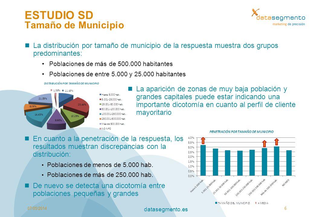 ESTUDIO SD Tamaño de Municipio La distribución por tamaño de municipio de la respuesta muestra dos grupos predominantes: Poblaciones de más de 500.000