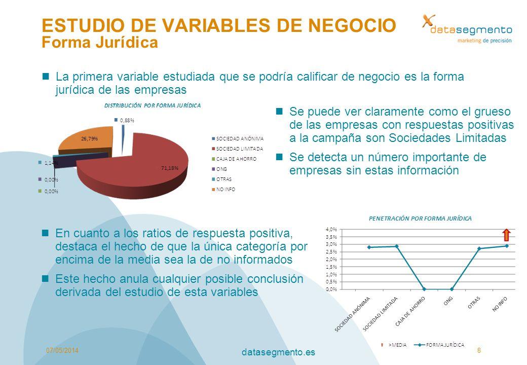 ESTUDIO DE VARIABLES DE NEGOCIO Forma Jurídica La primera variable estudiada que se podría calificar de negocio es la forma jurídica de las empresas 0
