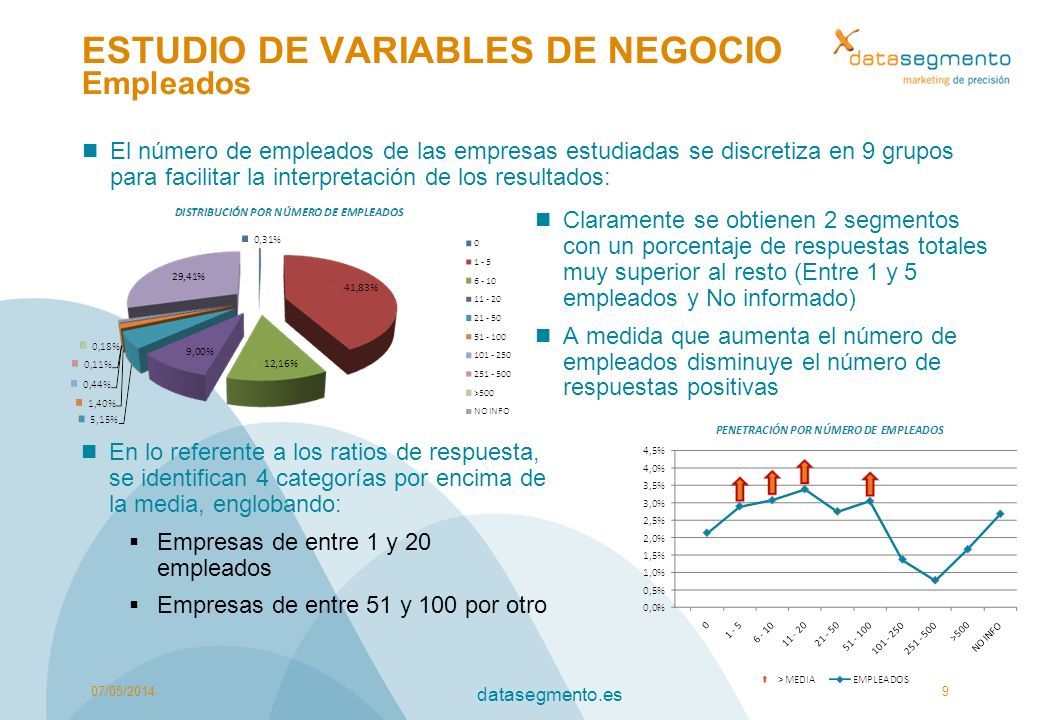 ESTUDIO DE VARIABLES DE NEGOCIO Empleados El número de empleados de las empresas estudiadas se discretiza en 9 grupos para facilitar la interpretación