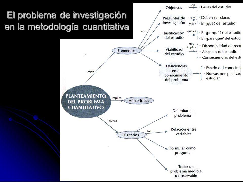 El problema de investigación en la metodología cuantitativa