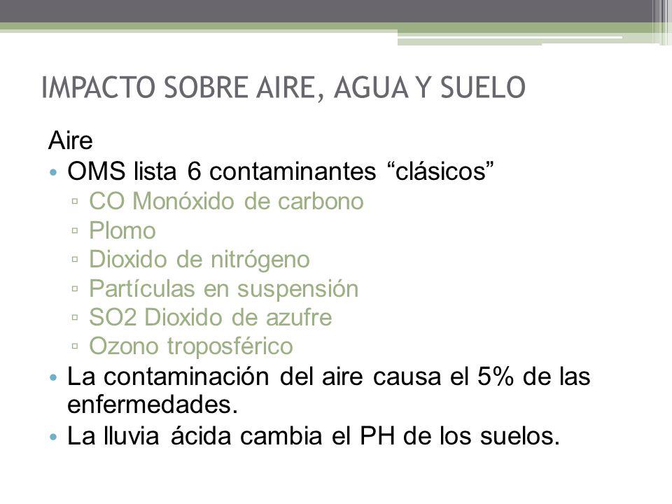 Aire OMS lista 6 contaminantes clásicos CO Monóxido de carbono Plomo Dioxido de nitrógeno Partículas en suspensión SO2 Dioxido de azufre Ozono troposférico La contaminación del aire causa el 5% de las enfermedades.