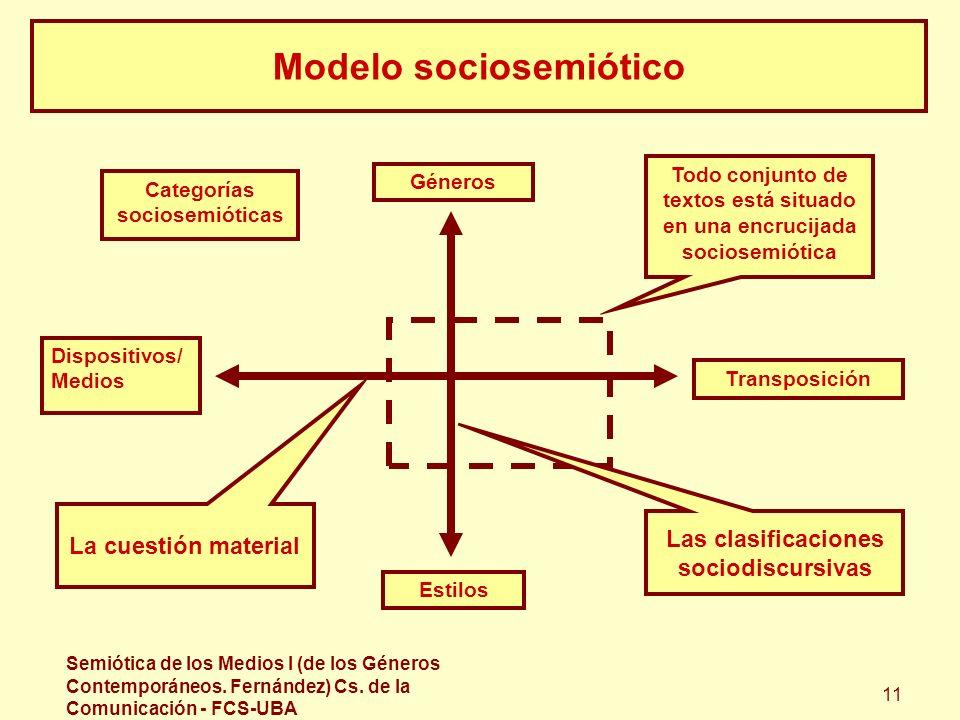 Semiótica de los Medios I (de los Géneros Contemporáneos. Fernández) Cs. de la Comunicación - FCS-UBA 11 Modelo sociosemiótico Todo conjunto de textos