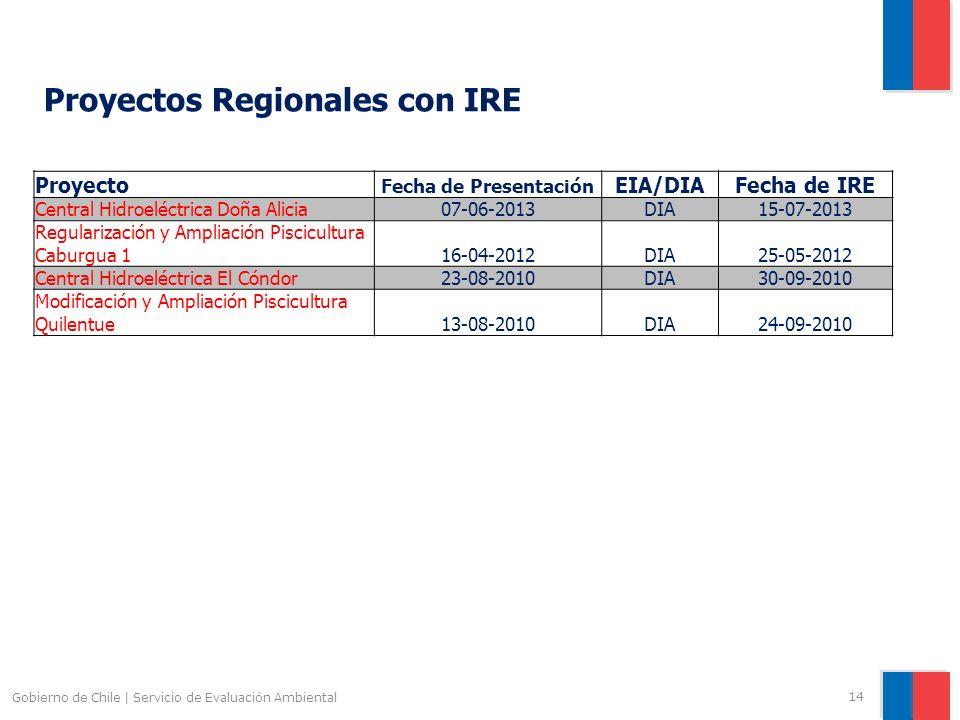 Gobierno de Chile | Servicio de Evaluación Ambiental 14 Proyecto Fecha de Presentación EIA/DIAFecha de IRE Central Hidroeléctrica Doña Alicia07-06-201