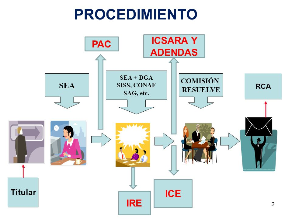 2 PROCEDIMIENTO SEA + DGA SISS, CONAF SAG, etc. SEA COMISIÓN RESUELVE RCA Titular PAC ICSARA Y ADENDAS ICE IRE