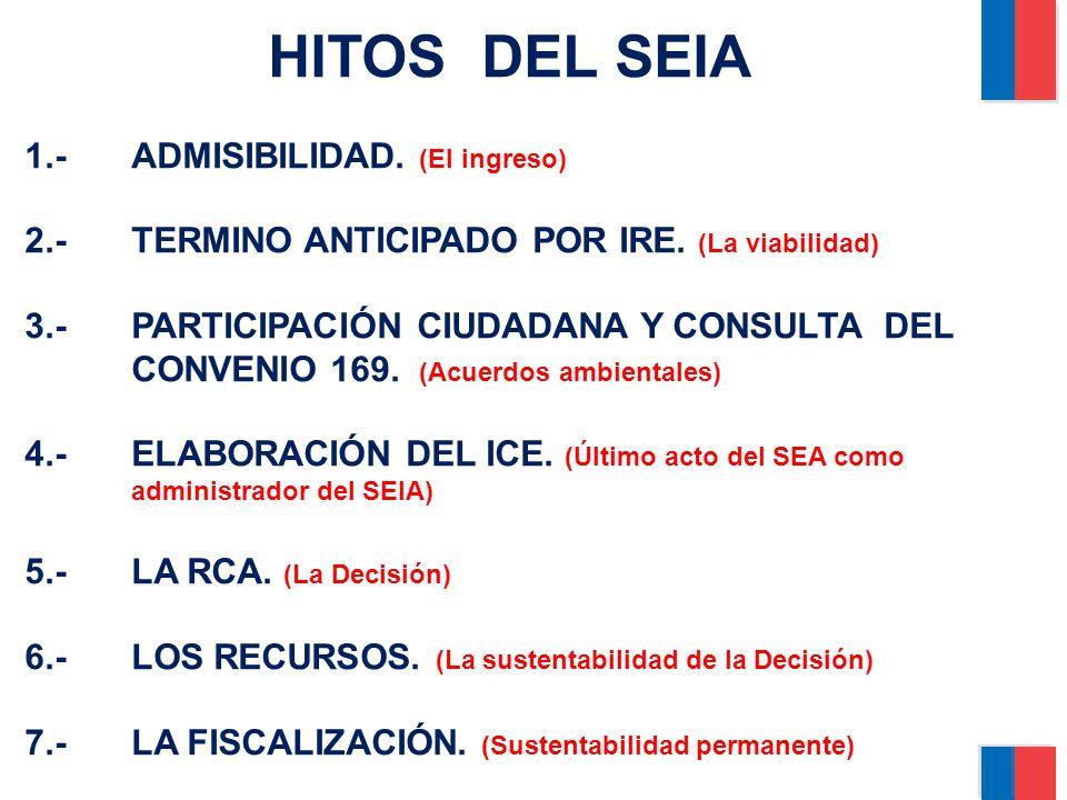 HITOS DEL SEIA 1.-ADMISIBILIDAD. (El ingreso) 2.-TERMINO ANTICIPADO POR IRE. (La viabilidad) 3.-PARTICIPACIÓN CIUDADANA Y CONSULTA DEL CONVENIO 169. (