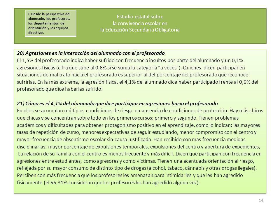 20) Agresiones en la interacción del alumnado con el profesorado El 1,5% del profesorado indica haber sufrido con frecuencia insultos por parte del al