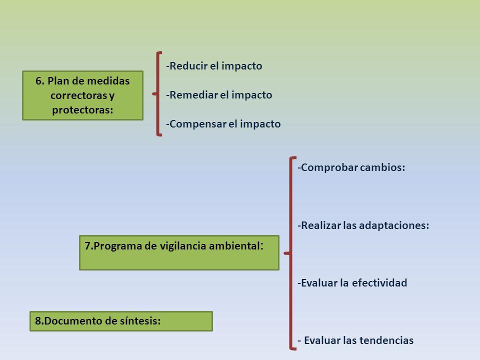 -Reducir el impacto -Remediar el impacto -Compensar el impacto -Comprobar cambios: -Realizar las adaptaciones: -Evaluar la efectividad - Evaluar las t