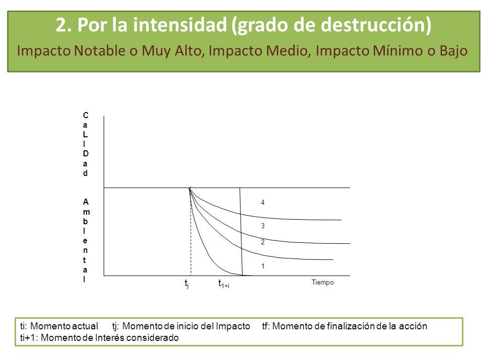 2. Por la intensidad (grado de destrucción) Impacto Notable o Muy Alto, Impacto Medio, Impacto Mínimo o Bajo CaLIDad AmbIentalCaLIDad AmbIental Tiempo