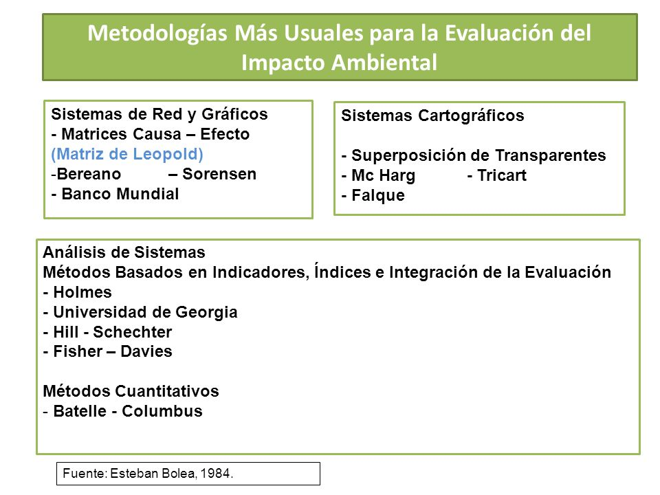 Metodologías Más Usuales para la Evaluación del Impacto Ambiental Sistemas de Red y Gráficos - Matrices Causa – Efecto (Matriz de Leopold) -Bereano –