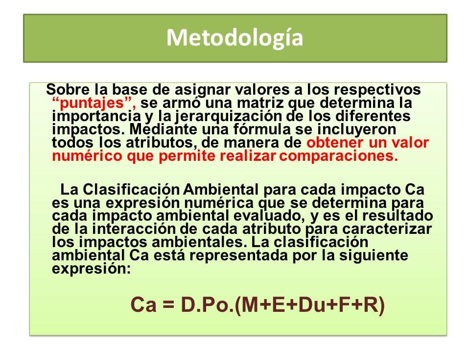 Metodología Sobre la base de asignar valores a los respectivos puntajes, se armó una matriz que determina la importancia y la jerarquización de los di