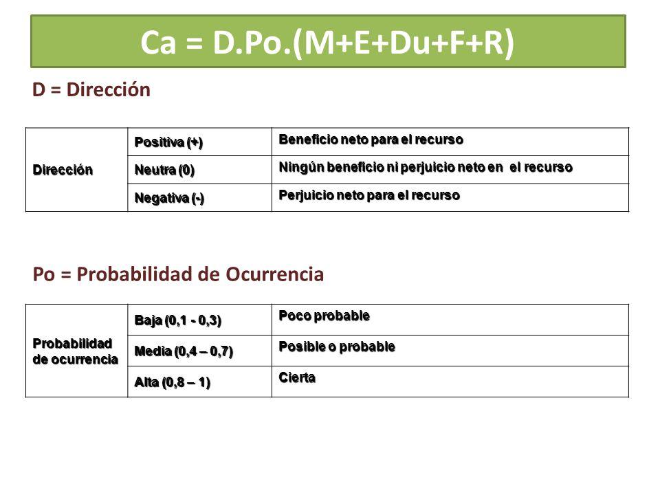 Ca = D.Po.(M+E+Du+F+R) Dirección Positiva (+) Beneficio neto para el recurso Neutra (0) Ningún beneficio ni perjuicio neto en el recurso Negativa (-)