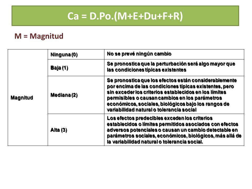 Ca = D.Po.(M+E+Du+F+R)Magnitud Ninguna (0) No se prevé ningún cambio Baja (1) Se pronostica que la perturbación será algo mayor que las condiciones tí