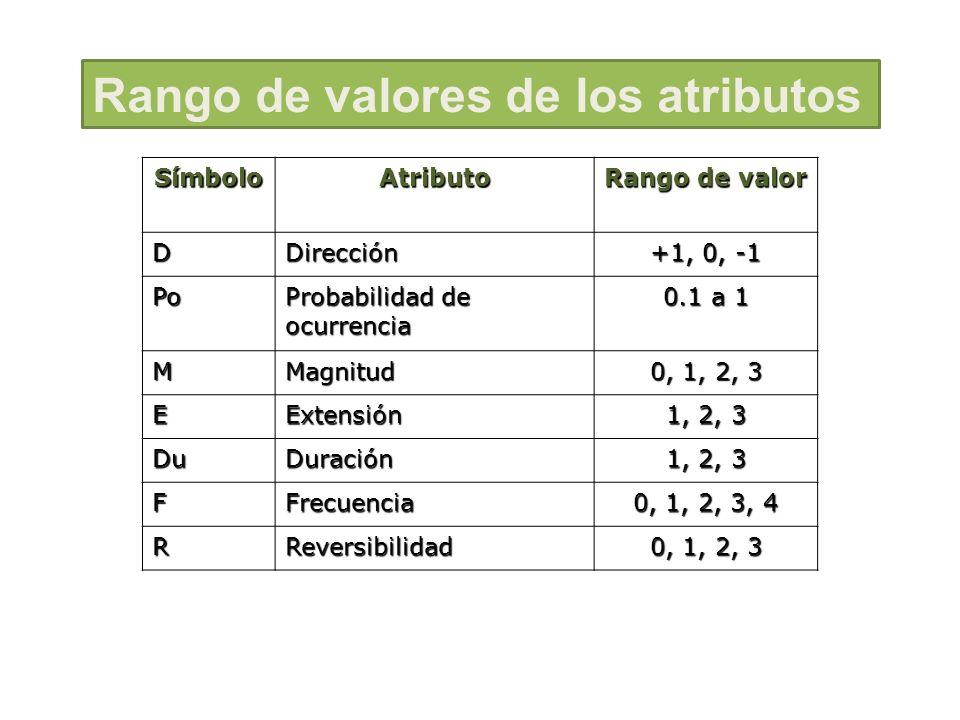 SímboloAtributo Rango de valor DDirección +1, 0, -1 Po Probabilidad de ocurrencia 0.1 a 1 MMagnitud 0, 1, 2, 3 EExtensión 1, 2, 3 DuDuración FFrecuenc