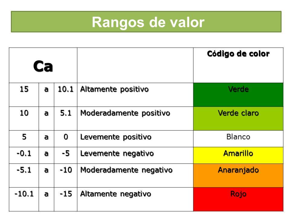 Ca C ó digo de color 15a10.1 Altamente positivo Verde 10a5.1 Moderadamente positivo Verde claro 5a0 Levemente positivo Blanco -0.1a-5 Levemente negati