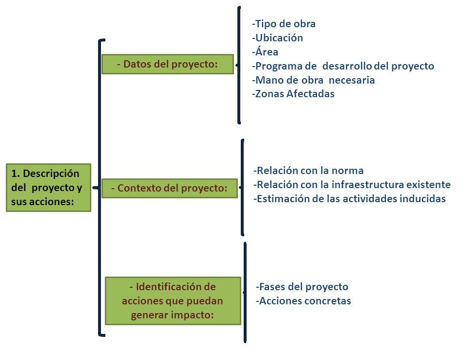 1. Descripción del proyecto y sus acciones: - Datos del proyecto: - Contexto del proyecto: -Tipo de obra -Ubicación -Área -Programa de desarrollo del