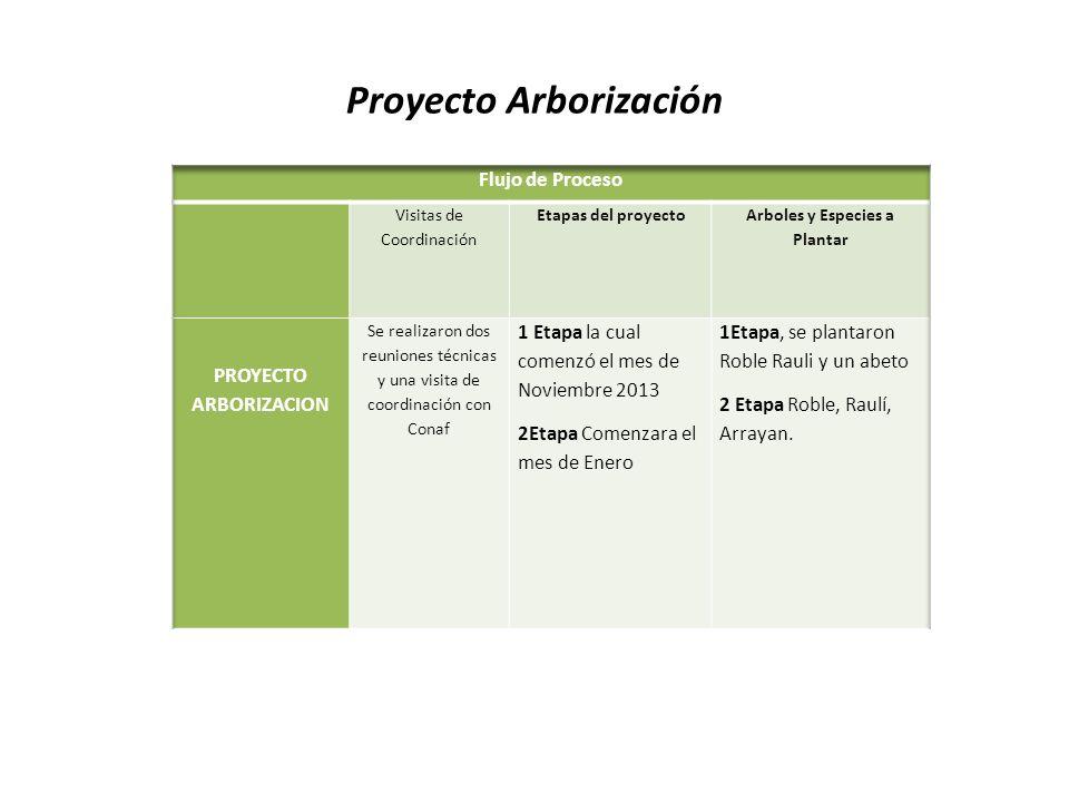 Presupuesto Comercial de Arborización.