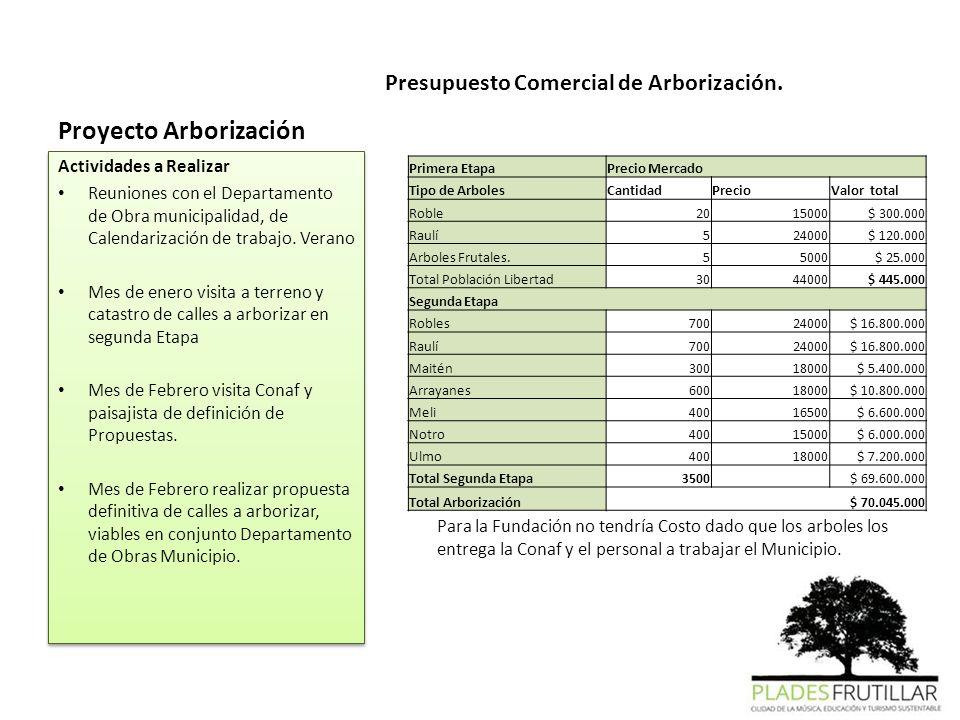 Presupuesto Comercial de Arborización. Actividades a Realizar Reuniones con el Departamento de Obra municipalidad, de Calendarización de trabajo. Vera