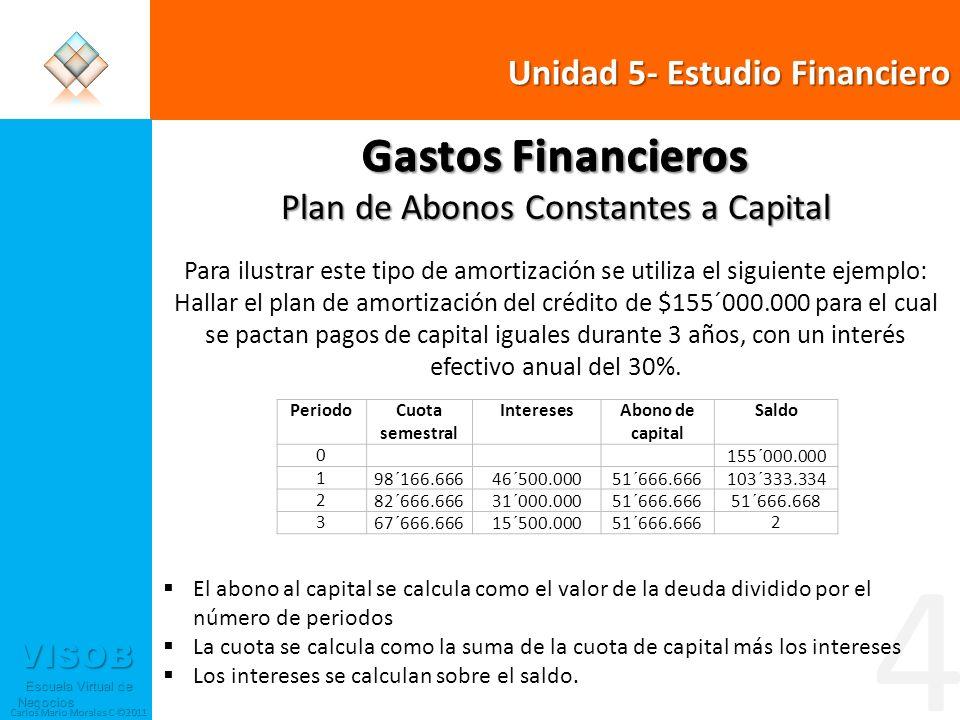 VISOB Escuela Virtual de Negocios Escuela Virtual de Negocios Carlos Mario Morales C ©2011 4 PeriodoCuota semestral InteresesAbono de capital Saldo 0 155´000.000 198´166.66646´500.00051´666.666103´333.334 282´666.66631´000.00051´666.66651´666.668 367´666.66615´500.00051´666.6662