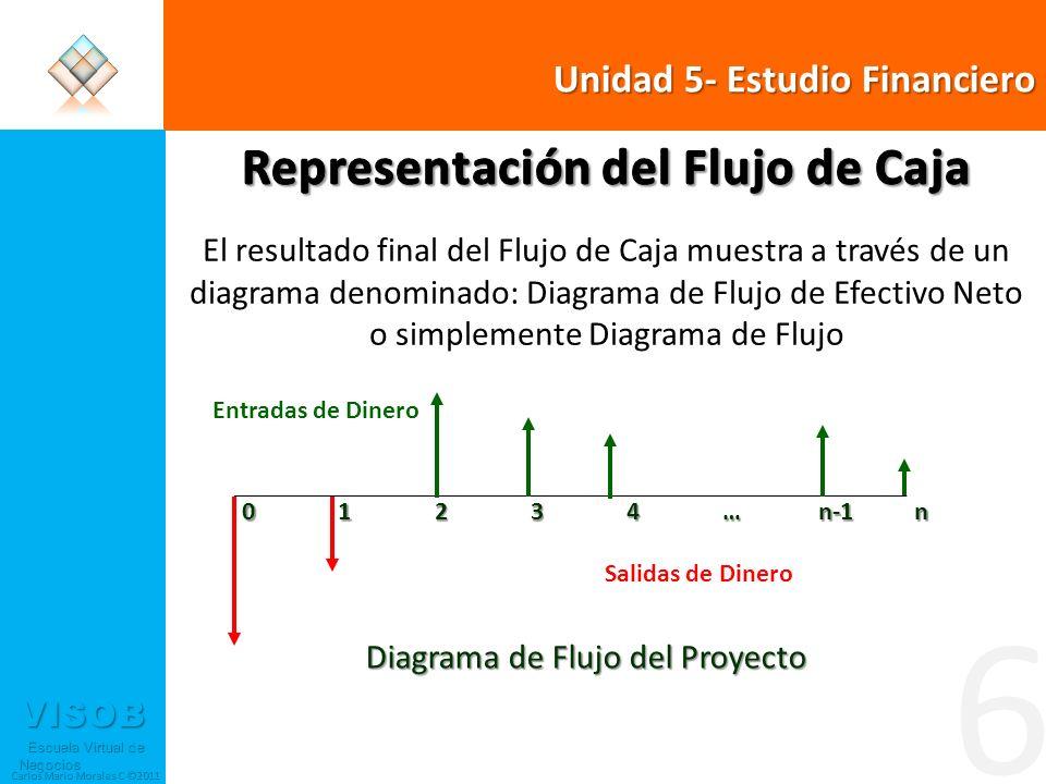 VISOB Escuela Virtual de Negocios Escuela Virtual de Negocios Carlos Mario Morales C ©2011 6 01234…n-1n Diagrama de Flujo del Proyecto Entradas de Dinero Salidas de Dinero