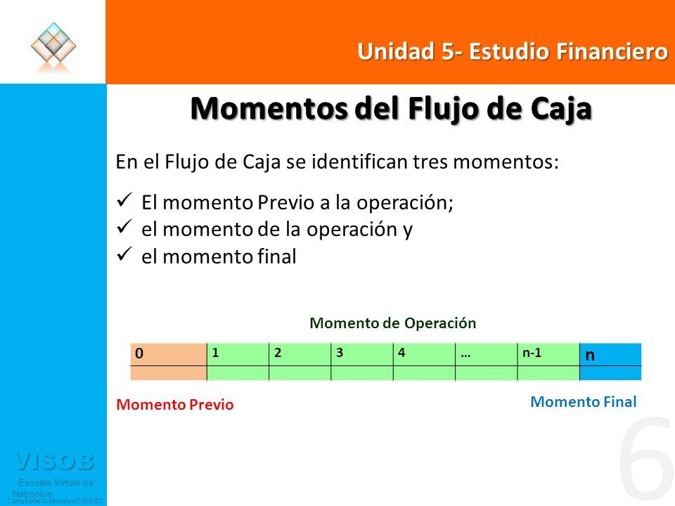 VISOB Escuela Virtual de Negocios Escuela Virtual de Negocios Carlos Mario Morales C ©2011 6 Momento Previo Momento Final 0 1234…n-1 n Momento de Operación