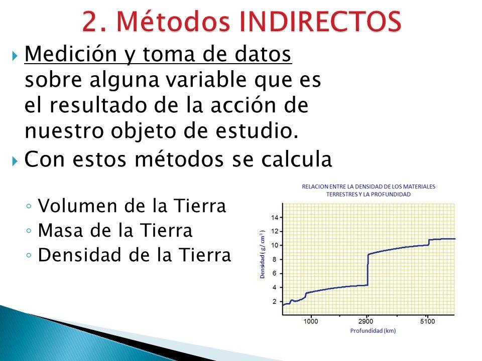Medición y toma de datos sobre alguna variable que es el resultado de la acción de nuestro objeto de estudio.