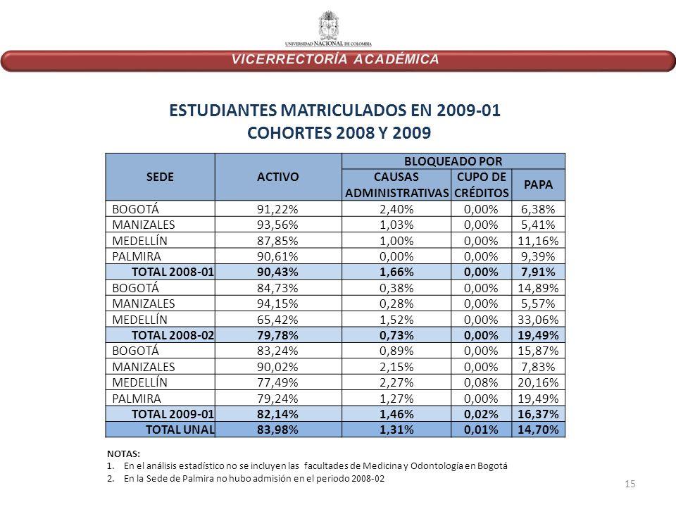 SEDEACTIVO BLOQUEADO POR CAUSAS ADMINISTRATIVAS CUPO DE CRÉDITOS PAPA BOGOTÁ91,22%2,40%0,00%6,38% MANIZALES93,56%1,03%0,00%5,41% MEDELLÍN87,85%1,00%0,00%11,16% PALMIRA90,61%0,00% 9,39% TOTAL 2008-0190,43%1,66%0,00%7,91% BOGOTÁ84,73%0,38%0,00%14,89% MANIZALES94,15%0,28%0,00%5,57% MEDELLÍN65,42%1,52%0,00%33,06% TOTAL 2008-0279,78%0,73%0,00%19,49% BOGOTÁ83,24%0,89%0,00%15,87% MANIZALES90,02%2,15%0,00%7,83% MEDELLÍN77,49%2,27%0,08%20,16% PALMIRA79,24%1,27%0,00%19,49% TOTAL 2009-0182,14%1,46%0,02%16,37% TOTAL UNAL83,98%1,31%0,01%14,70% ESTUDIANTES MATRICULADOS EN 2009-01 COHORTES 2008 Y 2009 NOTAS: 1.En el análisis estadístico no se incluyen las facultades de Medicina y Odontología en Bogotá 2.En la Sede de Palmira no hubo admisión en el periodo 2008-02 15