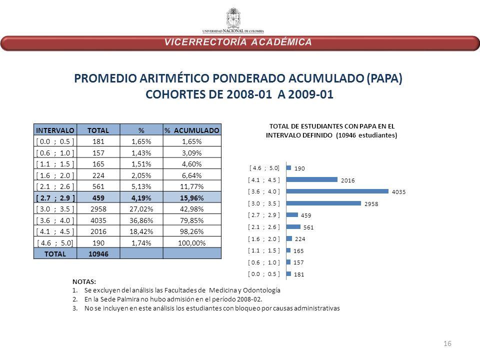 PROMEDIO ARITMÉTICO PONDERADO ACUMULADO (PAPA) COHORTES DE 2008-01 A 2009-01 INTERVALOTOTAL% ACUMULADO [ 0.0 ; 0.5 ]1811,65% [ 0.6 ; 1.0 ]1571,43%3,09% [ 1.1 ; 1.5 ]1651,51%4,60% [ 1.6 ; 2.0 ]2242,05%6,64% [ 2.1 ; 2.6 ]5615,13%11,77% [ 2.7 ; 2.9 ]4594,19%15,96% [ 3.0 ; 3.5 ]295827,02%42,98% [ 3.6 ; 4.0 ]403536,86%79,85% [ 4.1 ; 4.5 ]201618,42%98,26% [ 4.6 ; 5.0]1901,74%100,00% TOTAL10946 NOTAS: 1.Se excluyen del análisis las Facultades de Medicina y Odontología 2.En la Sede Palmira no hubo admisión en el período 2008-02.