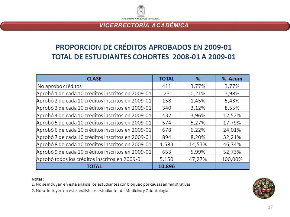 CLASETOTAL% Acum No aprobó créditos4113,77% Aprobó 1 de cada 10 créditos inscritos en 2009-01230,21%3,98% Aprobó 2 de cada 10 créditos inscritos en 2009-011581,45%5,43% Aprobó 3 de cada 10 créditos inscritos en 2009-013403,12%8,55% Aprobó 4 de cada 10 créditos inscritos en 2009-014323,96%12,52% Aprobó 5 de cada 10 créditos inscritos en 2009-015745,27%17,79% Aprobó 6 de cada 10 créditos inscritos en 2009-016786,22%24,01% Aprobó 7 de cada 10 créditos inscritos en 2009-018948,20%32,21% Aprobó 8 de cada 10 créditos inscritos en 2009-011.58314,53%46,74% Aprobó 9 de cada 10 créditos inscritos en 2009-016535,99%52,73% Aprobó todos los créditos inscritos en 2009-015.15047,27%100,00% TOTAL10.896 PROPORCION DE CRÉDITOS APROBADOS EN 2009-01 TOTAL DE ESTUDIANTES COHORTES 2008-01 A 2009-01 Notas: 1.