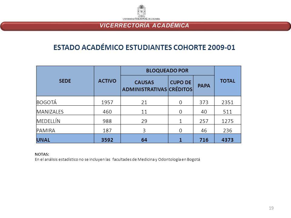 ESTADO ACADÉMICO ESTUDIANTES COHORTE 2009-01 NOTAS: En el análisis estadístico no se incluyen las facultades de Medicina y Odontología en Bogotá SEDEACTIVO BLOQUEADO POR TOTAL CAUSAS ADMINISTRATIVAS CUPO DE CRÉDITOS PAPA BOGOTÁ19572103732351 MANIZALES46011040511 MEDELLÍN9882912571275 PAMIRA1873046236 UNAL35926417164373 19