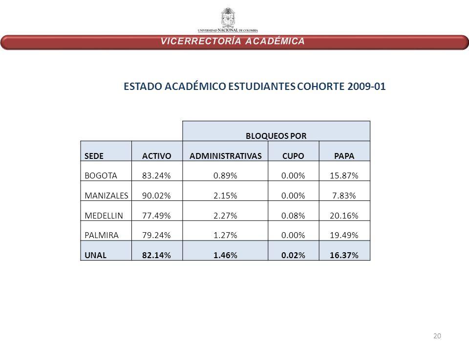 20 BLOQUEOS POR SEDEACTIVOADMINISTRATIVASCUPOPAPA BOGOTA83.24%0.89%0.00%15.87% MANIZALES90.02%2.15%0.00%7.83% MEDELLIN77.49%2.27%0.08%20.16% PALMIRA79.24%1.27%0.00%19.49% UNAL82.14%1.46%0.02%16.37% ESTADO ACADÉMICO ESTUDIANTES COHORTE 2009-01