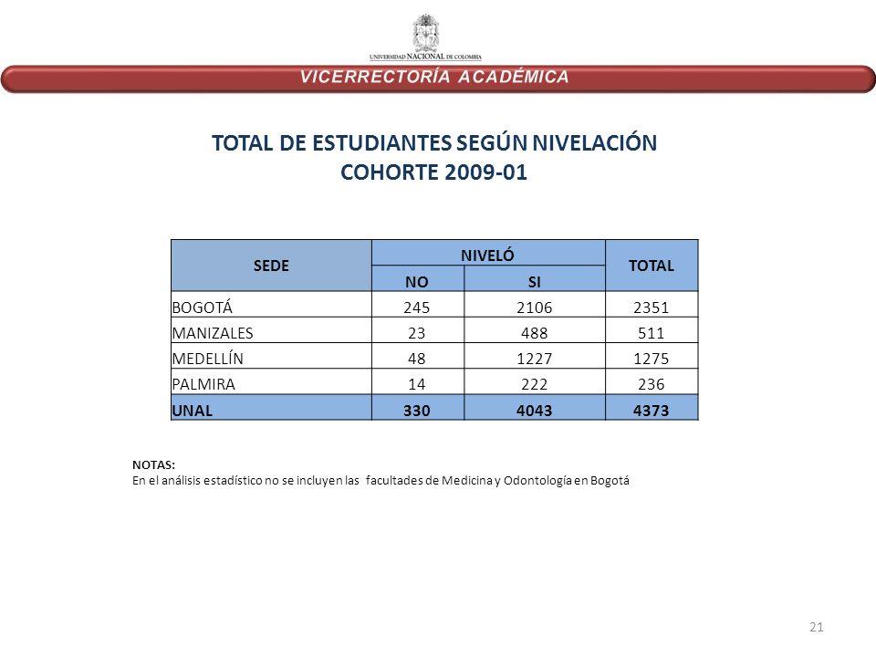 SEDE NIVELÓ TOTAL NOSI BOGOTÁ24521062351 MANIZALES23488511 MEDELLÍN4812271275 PALMIRA14222236 UNAL33040434373 TOTAL DE ESTUDIANTES SEGÚN NIVELACIÓN COHORTE 2009-01 NOTAS: En el análisis estadístico no se incluyen las facultades de Medicina y Odontología en Bogotá 21