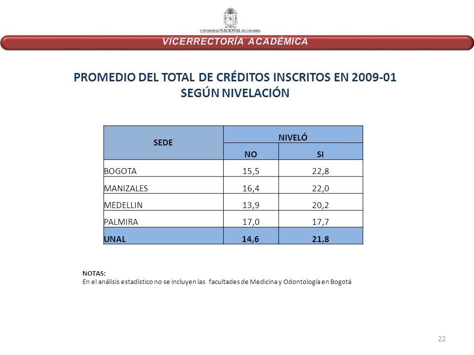 PROMEDIO DEL TOTAL DE CRÉDITOS INSCRITOS EN 2009-01 SEGÚN NIVELACIÓN SEDE NIVELÓ NOSI BOGOTA15,522,8 MANIZALES16,422,0 MEDELLIN13,920,2 PALMIRA17,017,7 UNAL14,621,8 NOTAS: En el análisis estadístico no se incluyen las facultades de Medicina y Odontología en Bogotá 22