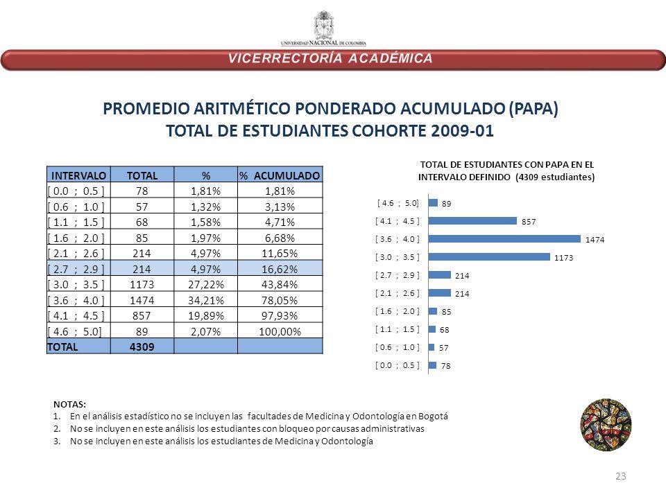 PROMEDIO ARITMÉTICO PONDERADO ACUMULADO (PAPA) TOTAL DE ESTUDIANTES COHORTE 2009-01 INTERVALOTOTAL% ACUMULADO [ 0.0 ; 0.5 ]781,81% [ 0.6 ; 1.0 ]571,32%3,13% [ 1.1 ; 1.5 ]681,58%4,71% [ 1.6 ; 2.0 ]851,97%6,68% [ 2.1 ; 2.6 ]2144,97%11,65% [ 2.7 ; 2.9 ]2144,97%16,62% [ 3.0 ; 3.5 ]117327,22%43,84% [ 3.6 ; 4.0 ]147434,21%78,05% [ 4.1 ; 4.5 ]85719,89%97,93% [ 4.6 ; 5.0]892,07%100,00% TOTAL4309 NOTAS: 1.En el análisis estadístico no se incluyen las facultades de Medicina y Odontología en Bogotá 2.No se incluyen en este análisis los estudiantes con bloqueo por causas administrativas 3.No se incluyen en este análisis los estudiantes de Medicina y Odontología 23