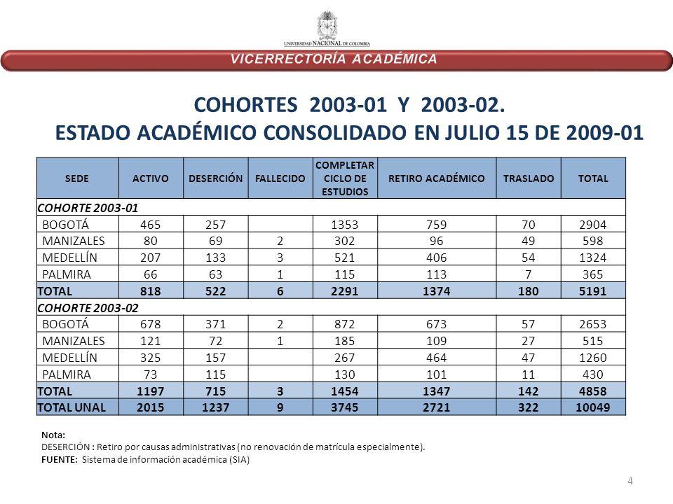 COHORTES 2003-01 Y 2003-02.