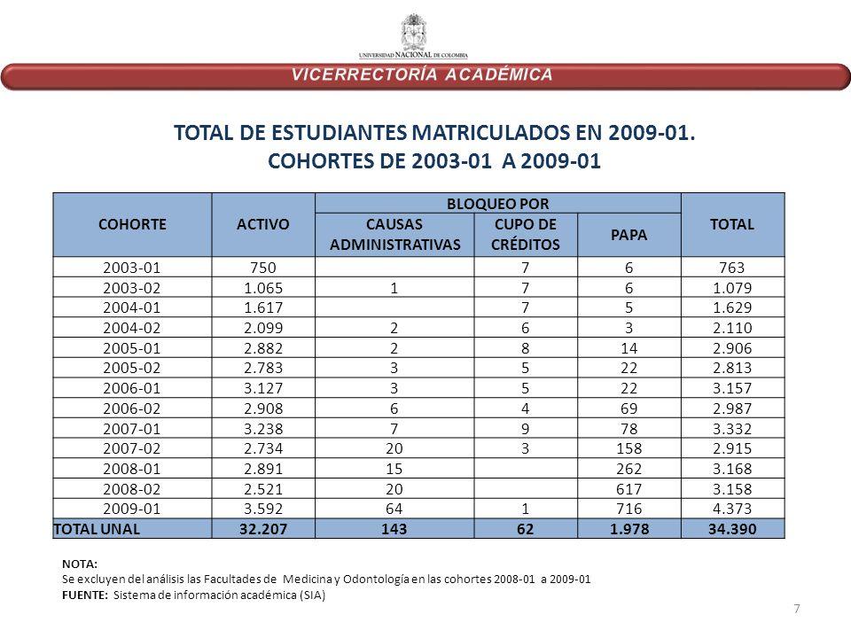 TOTAL DE ESTUDIANTES MATRICULADOS EN 2009-01.