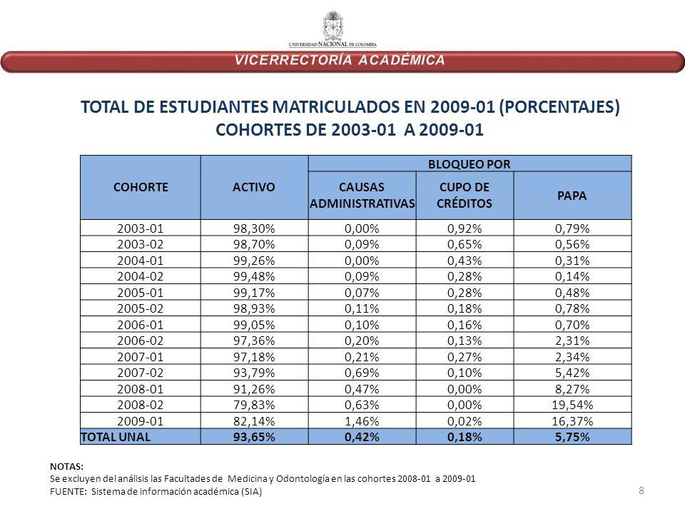 COHORTEACTIVO BLOQUEO POR CAUSAS ADMINISTRATIVAS CUPO DE CRÉDITOS PAPA 2003-0198,30%0,00%0,92%0,79% 2003-0298,70%0,09%0,65%0,56% 2004-0199,26%0,00%0,43%0,31% 2004-0299,48%0,09%0,28%0,14% 2005-0199,17%0,07%0,28%0,48% 2005-0298,93%0,11%0,18%0,78% 2006-0199,05%0,10%0,16%0,70% 2006-0297,36%0,20%0,13%2,31% 2007-0197,18%0,21%0,27%2,34% 2007-0293,79%0,69%0,10%5,42% 2008-0191,26%0,47%0,00%8,27% 2008-0279,83%0,63%0,00%19,54% 2009-0182,14%1,46%0,02%16,37% TOTAL UNAL93,65%0,42%0,18%5,75% TOTAL DE ESTUDIANTES MATRICULADOS EN 2009-01 (PORCENTAJES) COHORTES DE 2003-01 A 2009-01 NOTAS: Se excluyen del análisis las Facultades de Medicina y Odontología en las cohortes 2008-01 a 2009-01 FUENTE: Sistema de información académica (SIA) 8