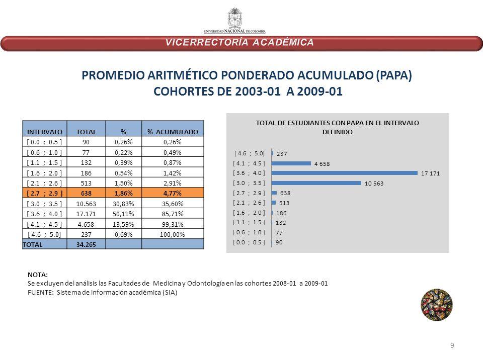 PROMEDIO ARITMÉTICO PONDERADO ACUMULADO (PAPA) COHORTES DE 2003-01 A 2009-01 INTERVALOTOTAL% ACUMULADO [ 0.0 ; 0.5 ]900,26% [ 0.6 ; 1.0 ]770,22%0,49% [ 1.1 ; 1.5 ]1320,39%0,87% [ 1.6 ; 2.0 ]1860,54%1,42% [ 2.1 ; 2.6 ]5131,50%2,91% [ 2.7 ; 2.9 ]6381,86%4,77% [ 3.0 ; 3.5 ]10.56330,83%35,60% [ 3.6 ; 4.0 ]17.17150,11%85,71% [ 4.1 ; 4.5 ]4.65813,59%99,31% [ 4.6 ; 5.0]2370,69%100,00% TOTAL34.265 NOTA: Se excluyen del análisis las Facultades de Medicina y Odontología en las cohortes 2008-01 a 2009-01 FUENTE: Sistema de información académica (SIA) 9