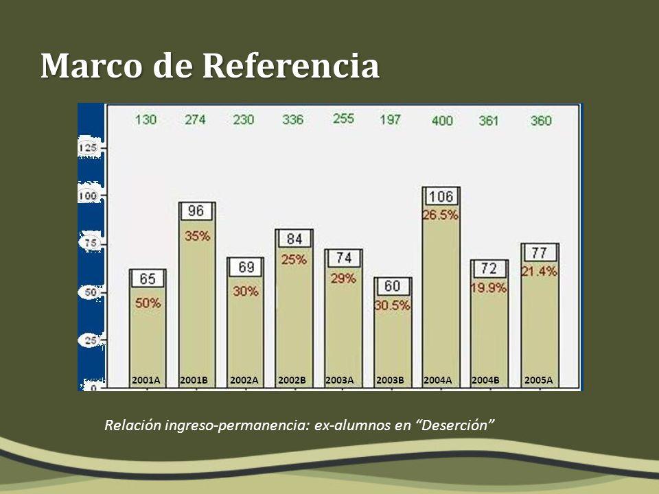 Relación ingreso-permanencia: ex-alumnos en Deserción