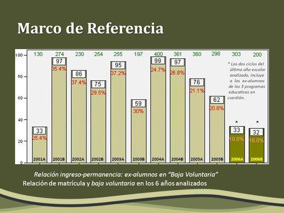 Relación de matrícula y baja voluntaria en los 6 años analizados Marco de Referencia Relación ingreso-permanencia: ex-alumnos en Baja Voluntaria