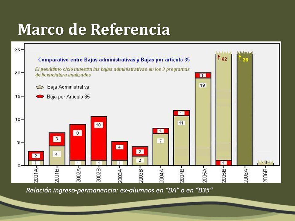 Marco de Referencia Relación ingreso-permanencia: ex-alumnos en BA o en B35