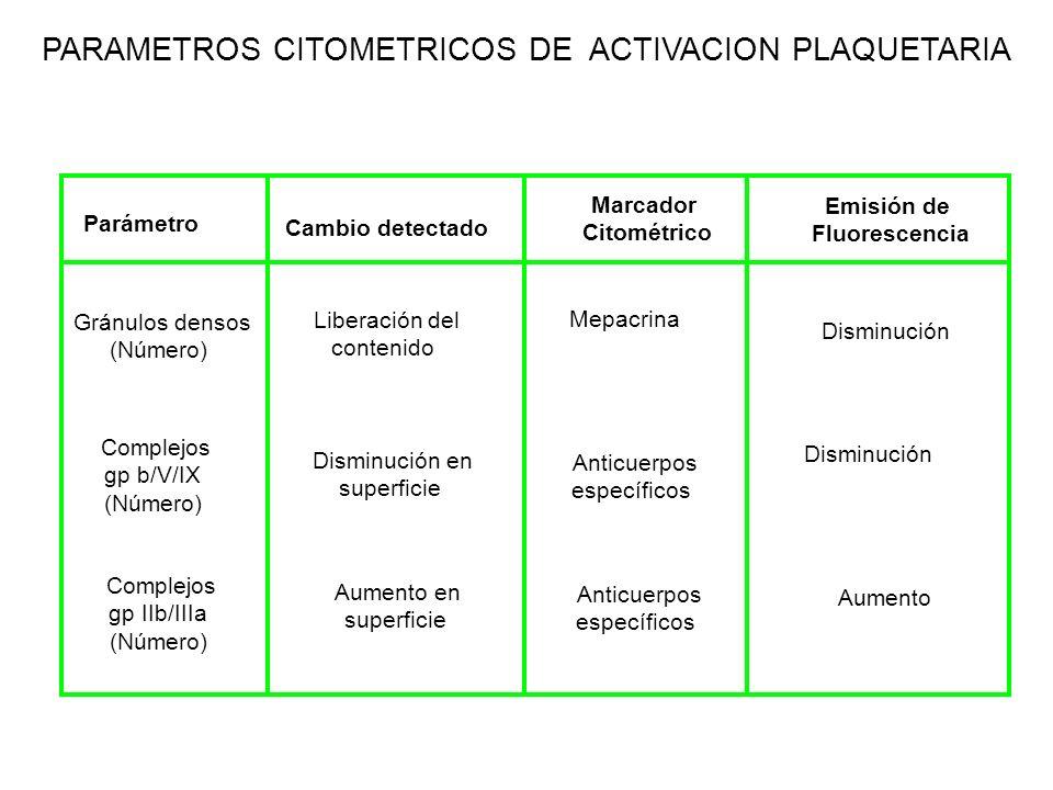 PARAMETROS CITOMETRICOS DE ACTIVACION PLAQUETARIA Mepacrina Parámetro Cambio detectado Marcador Citométrico Emisión de Fluorescencia Gránulos densos (